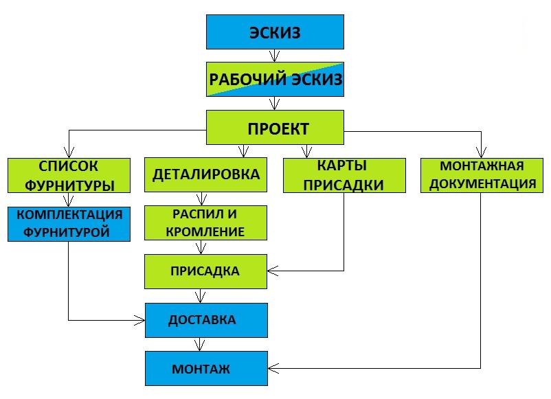 Схема сборки мебели шатура фото 821